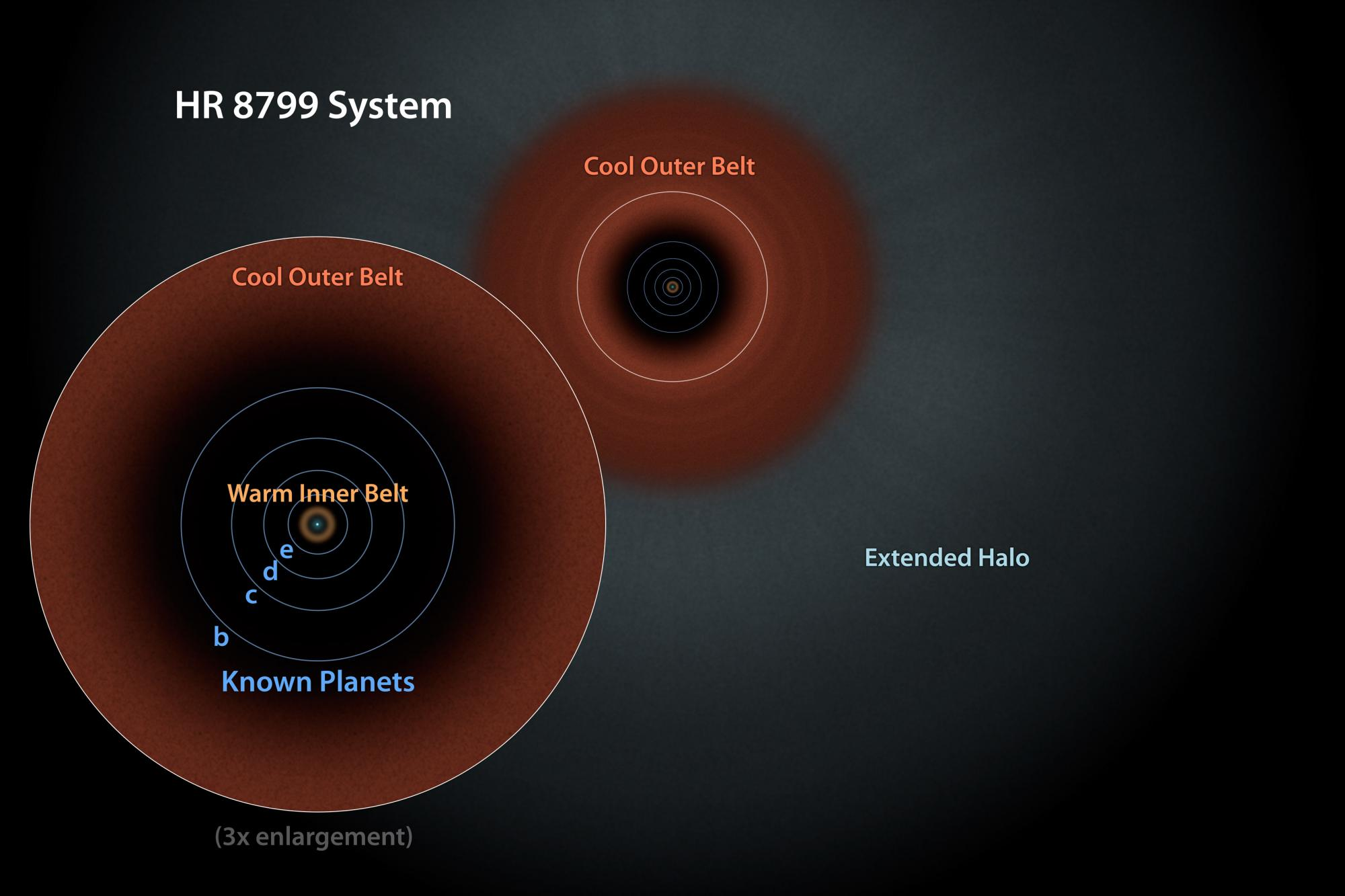 A schematic view of the HR 8799 system.