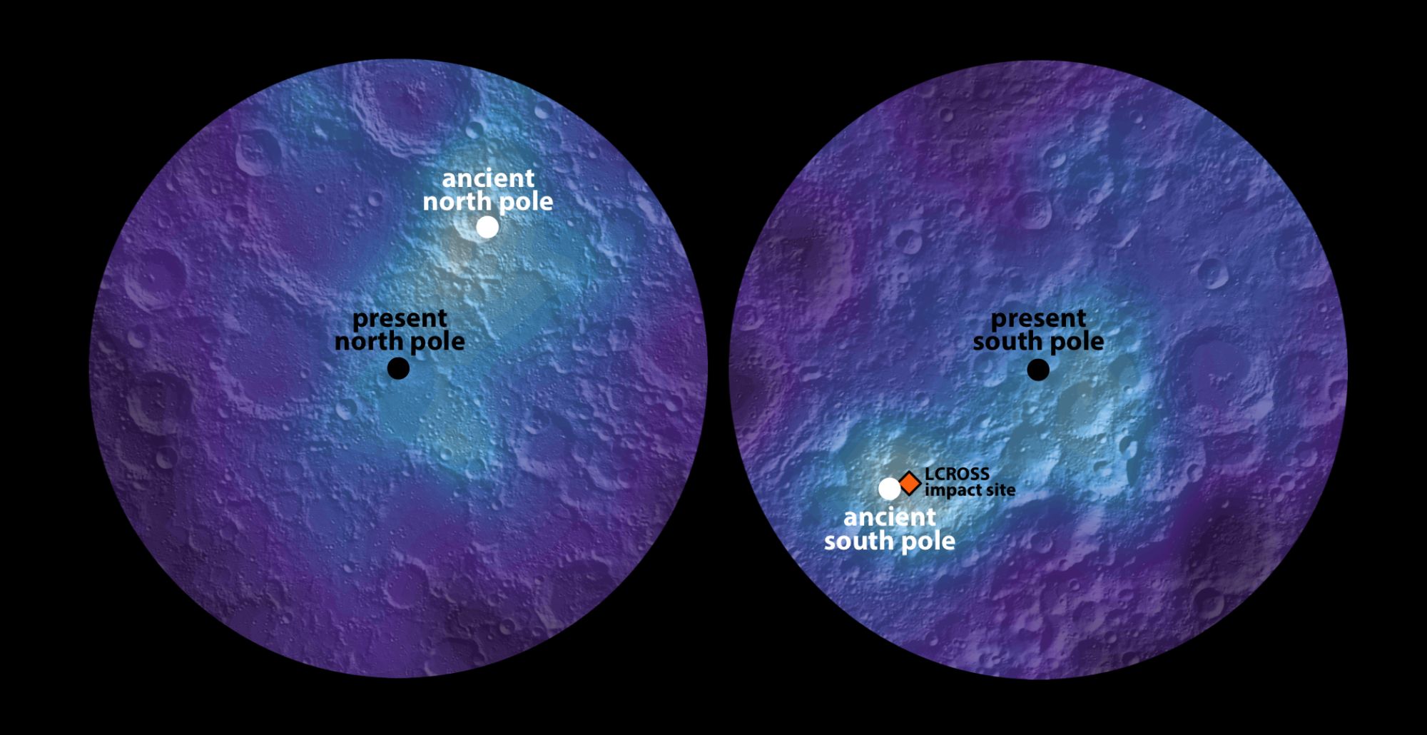The moon's ancient north pole was located near the impact site of NASA's Lunar Crater Observation and Sensing Satellite, or LCROSS, which provided evidence for the presence of water ice on today's lunar surface.