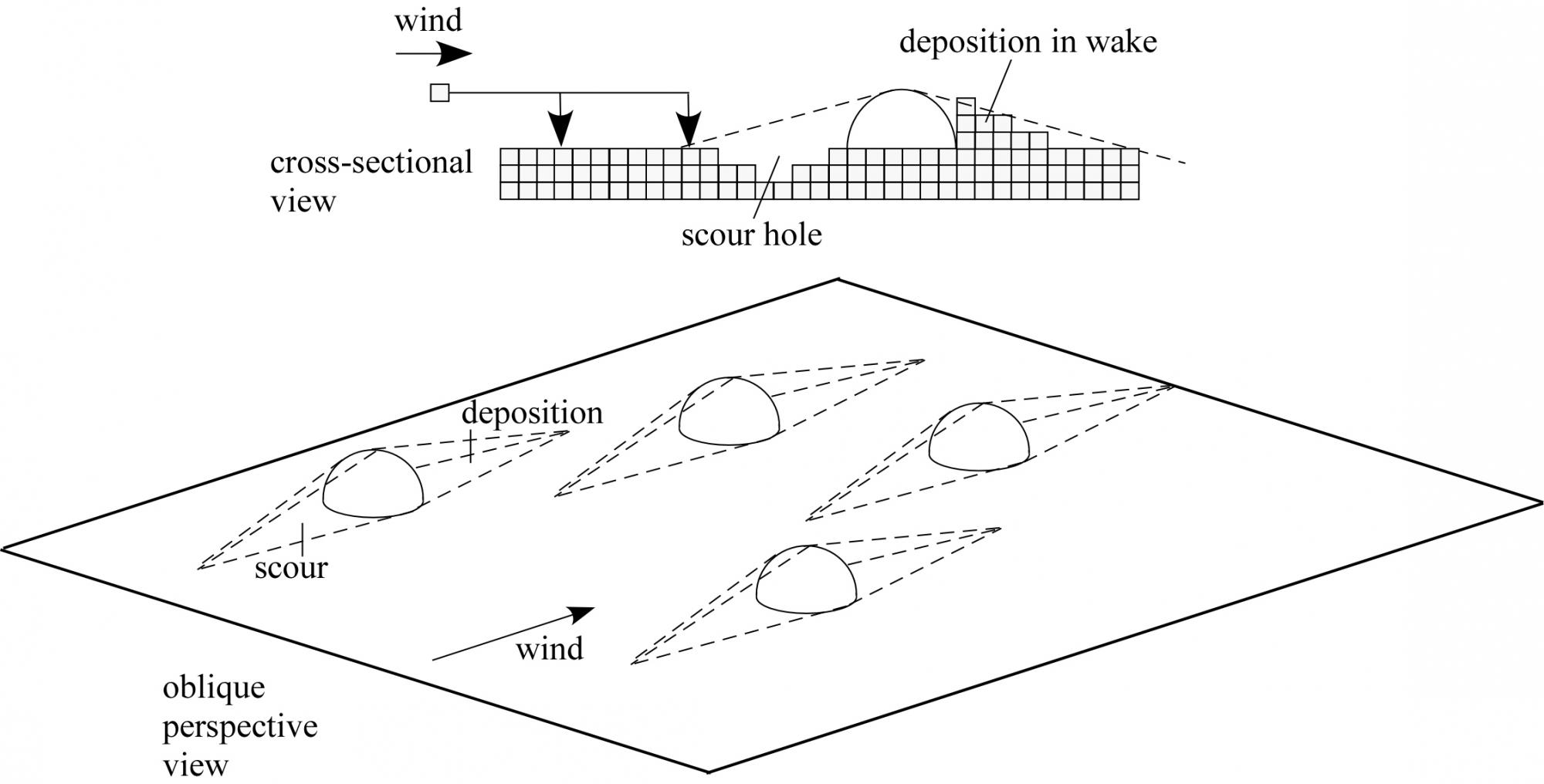 This line drawing illustrates how the wind scours a pit in front of rocks and piles up sand behind rocks.