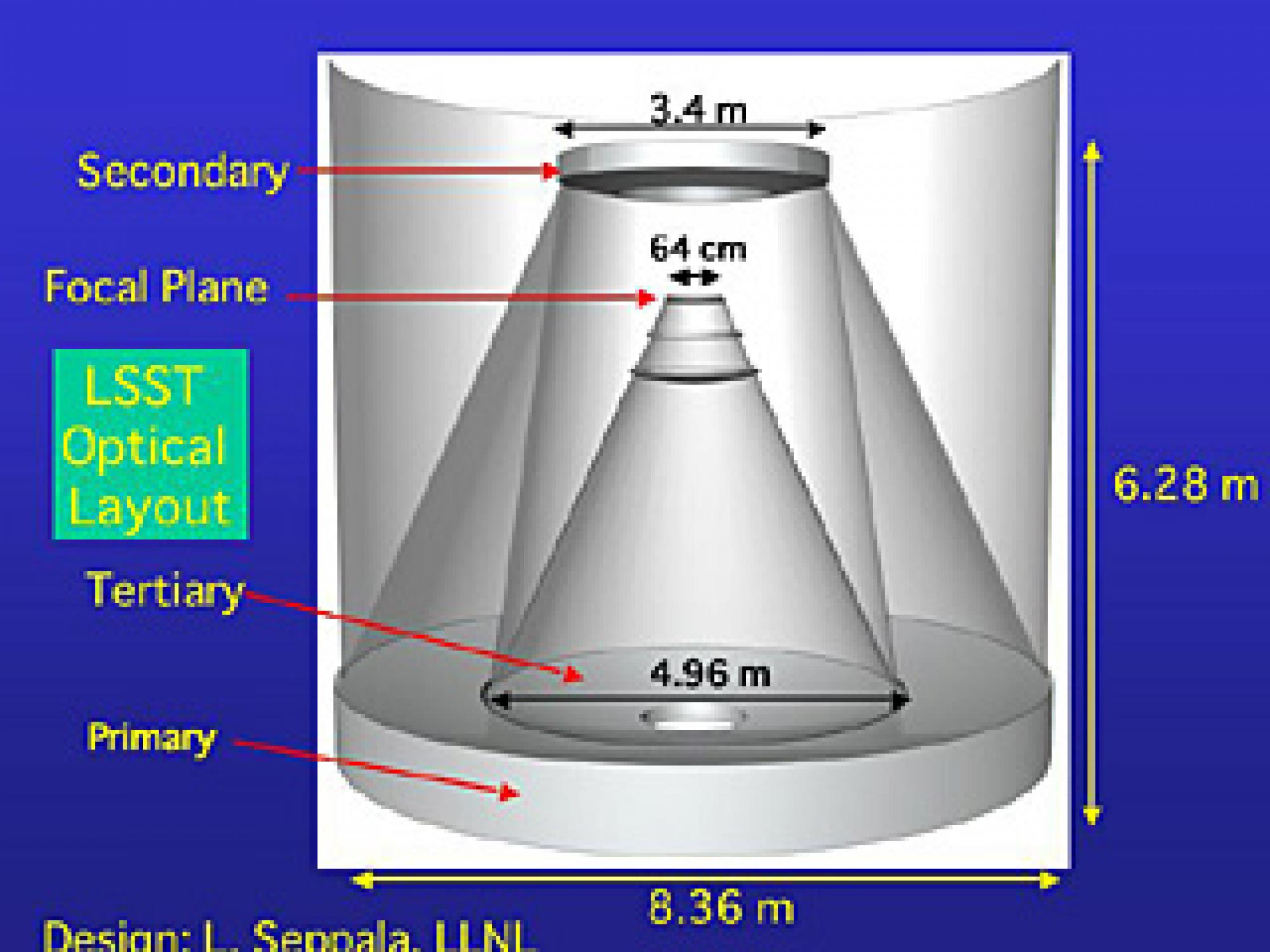 LSST optics combine three mirrors for a powerful wide-angle view of the sky.