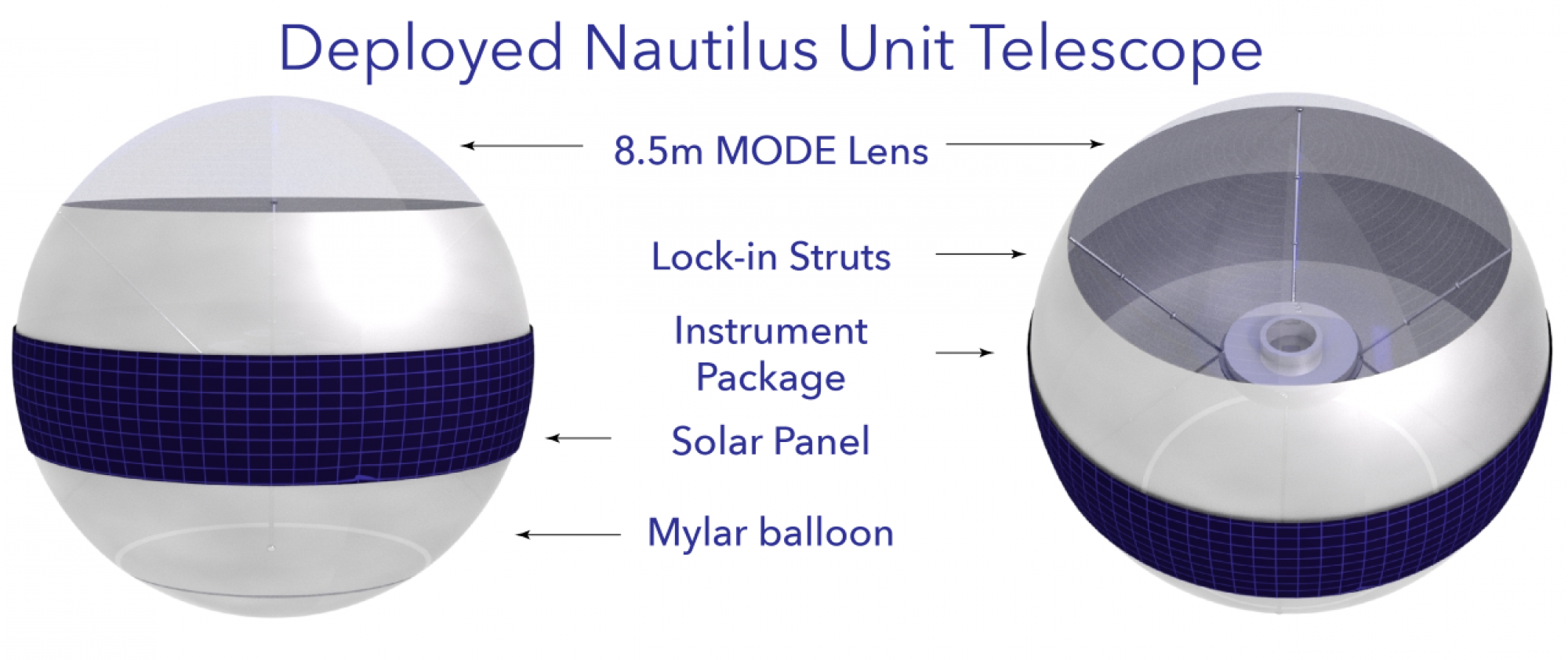 A labeled illustration of an individual Nautilus unit. It is designed to stack many units on top of each other in a rocket before inflating in space.