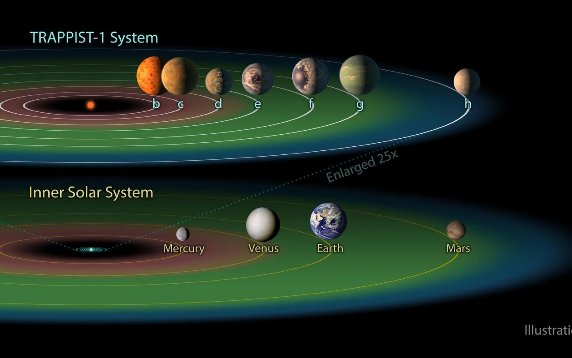 The relative size of the TRAPPIST-1 planets and their orbits. The entire TRAPPIST-1 system could fit within the orbit of Mercury, with plenty of room to spare. The red band indicates the orbits where space is too hot for liquid water to pool, the blue ban