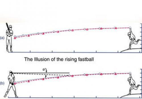 For years batters swore that some pitchers could throw a rising fastball. The laws of physics say this is impossible. Instead, it's an illusion caused when the pitcher throws a faster pitch than the batter has seen. In bottom figure b, the batter watches