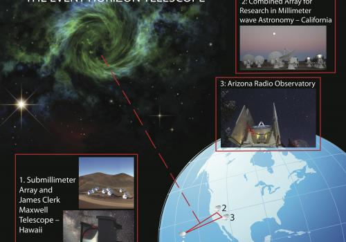 The Event Horizon Telescope is a global array of radio dishes that combine to form an Earth-sized virtual telescope with magnifying power that is 2,000 times that of the Hubble Space Telescope. As more dishes are added to the array, researchers will be ab