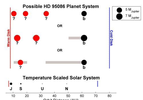 Possible planet masses and locations along with debris belts in HD 95086 compared to a scaled-up version of our outer solar system. Black points indicate known planets; red points show where additional planets are likely to be if they have a certain mass