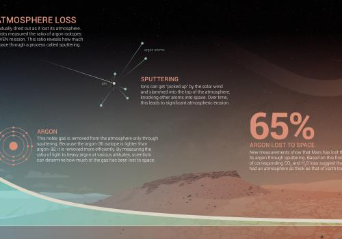 "This infographic shows how Mars lost argon and other gases over time due to ""sputtering."" Click to enlarge."