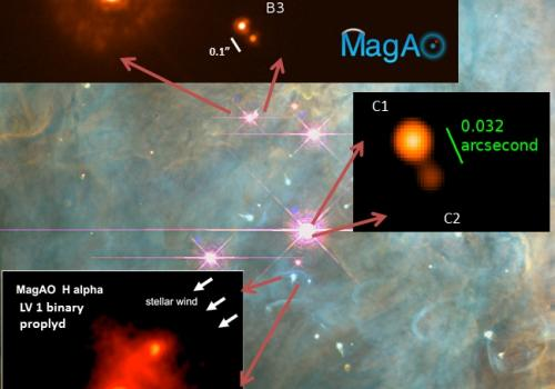 Equipped with the newly developed MagAO adaptive optics system, the Magellan Telescope revealed details about the Orion nebula. The background image, taken with the Hubble Space Telescope, shows the Trapezium cluster of young stars  still in the process o