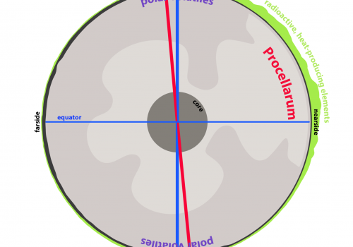A schematic drawing of the moon's polar wander. The shift in the moon's axis covered a latitudinal distance equivalent to that between Tucson and Los Angeles.