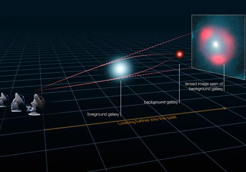 How gravitational lensing works: A galaxy along the line of sight between Earth and another, much more distant galaxy, bends the light from the distant galaxy under its gravitational field, providing astronomers with a magnified and distorted image of the