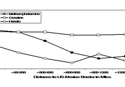 Methamphetamine, cocaine and heroin purity by the distance of drug seizure  to the U.S.-Mexico border in the U.S. from 2000-04.