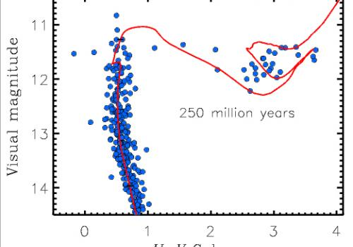 A plot comparing the brightness  to the color  of  250-million year-old stars in the Wild Duck Cluster. The blue dots indicate individual stars. The bluest stars are on the left side, and the reddest stars are on the right side. The red line indicates the