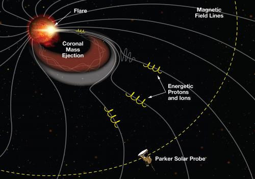 During a coronal mass ejection, or CME, a burst of material with as much mass as Lake Michigan is ejected from the sun. These can pose a threat to astronauts and space satellites, but ISʘIS scientists discovered that tiny energetic particles rush ahead of