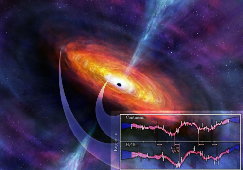 An artist's rendering of the inner regions of a quasar, with a supermassive black hole at the center surrounded by a disk of hot material falling in. The two light curves at the bottom illustrates how astronomers use reverberation to map black holes.