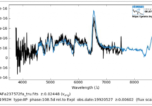Matching the light spectrum  of Block's object onto a known model of this type of supernova  provided the certainty that the object he discovered is indeed a supernova. The large spike tells of glowing hydrogen gas expanding at more than 4,000 miles per s