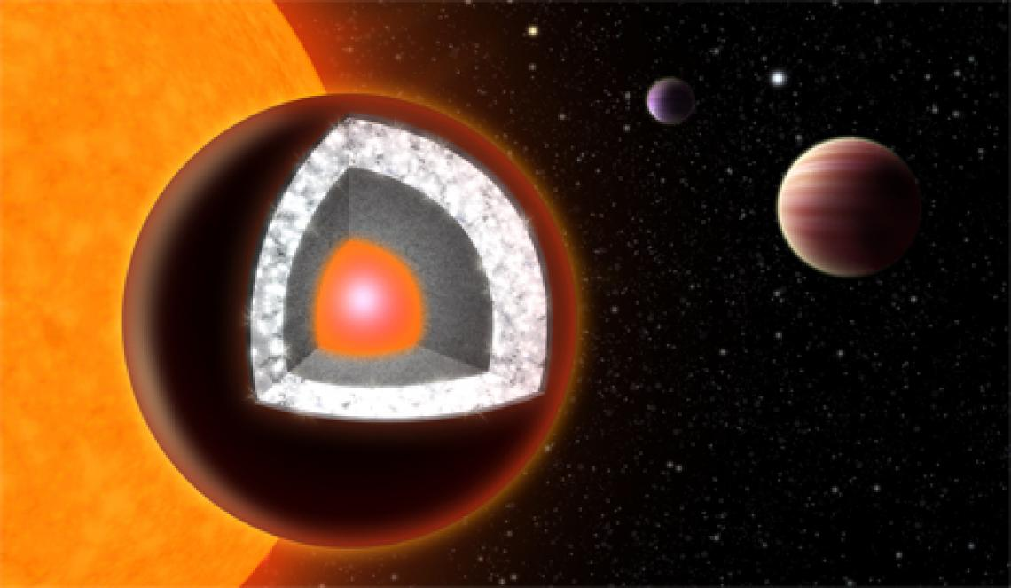 In the sky with diamonds? A so-called Super-Earth, planet 55 Cancri e was believed to be the first known planet to consist largely of diamond, due in part to the high carbon-to-oxygen ratio of its host star.