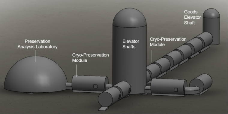 diagram shows dome (preservation analysis laboratory) and tunnel (cryo-preservation module) link to tall silo (elevator shafts), more cryo-preservation modesul, and a shorter silo (goods elevator shaft)