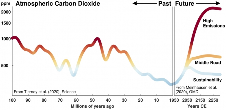 Past carbon dioxide concentrations compared to possible future emissions scenarios
