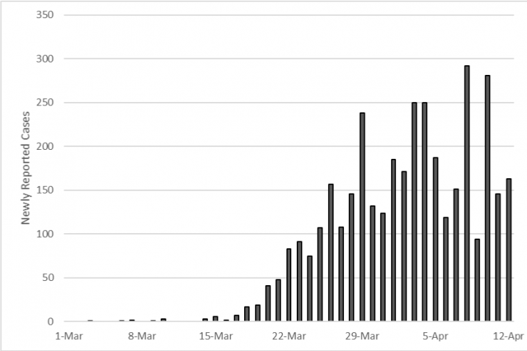 A chart from Gerald's April 8 report uses Arizona-specific observed data to show the progression of newly reported cases of COVID-19.