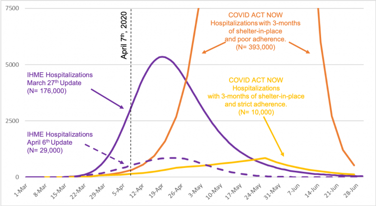 Arizona-specific simulation results from the Institute for Health Metrics and Evaluation and COVID Act Now are compared side-by-side in Gerald's April 8 report.