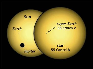 A simulation of the silhouette of planet 55 Cancri e passing in front of  its parent star, compared to the Earth and Jupiter transiting our Sun, as seen from outside the Solar System.